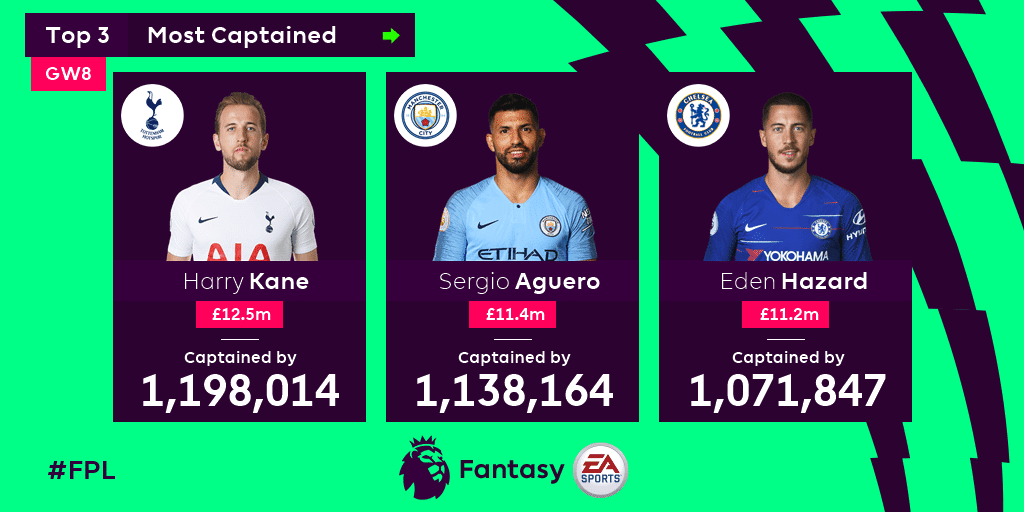 Fantasy Premier League Top 3 Most Captained Harry Kane Sergio Aguero and Eden Hazard