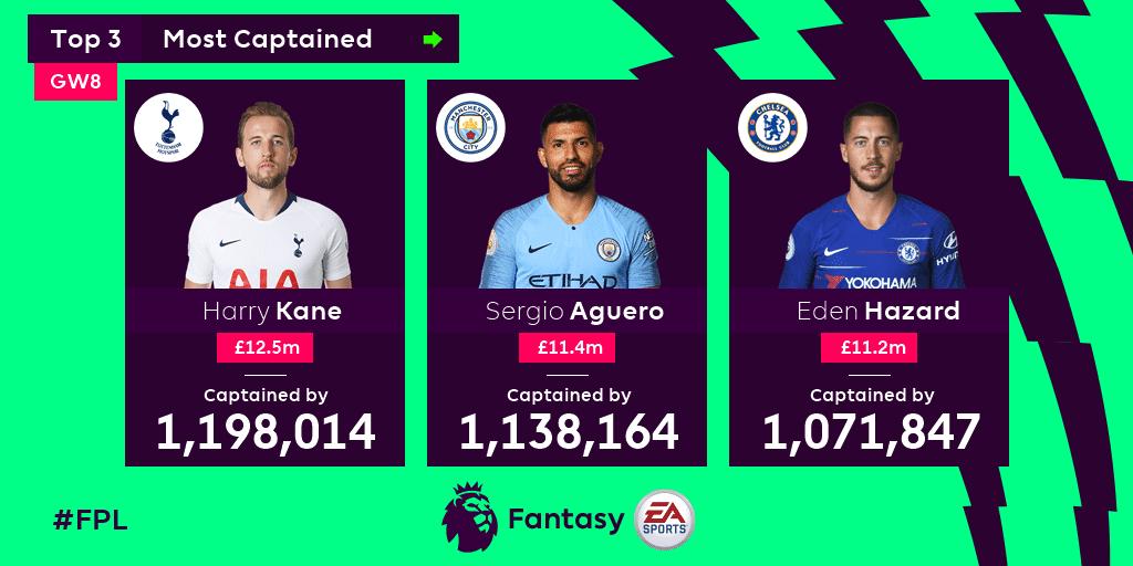 Fantasy Premier League Top 3 Most Captained Harry Kane Sergio Aguero and Eden Hazard
