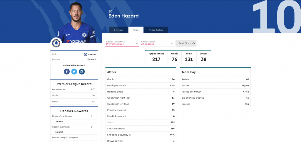 Eden Hazard Premier League Fantasy Stats