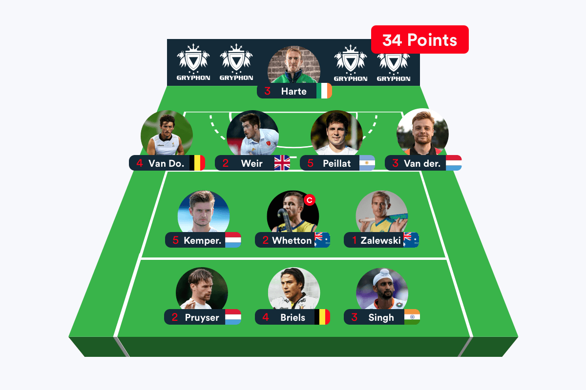 Scorrd Fantasy League - Step 1 - Pick Dream Team
