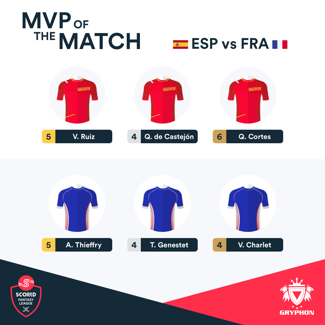 Scorrd Fantasy League - MVP of the Match Spain France