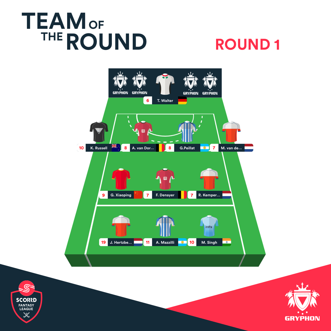 Scorrd Fantasy League - Team of the Round 1