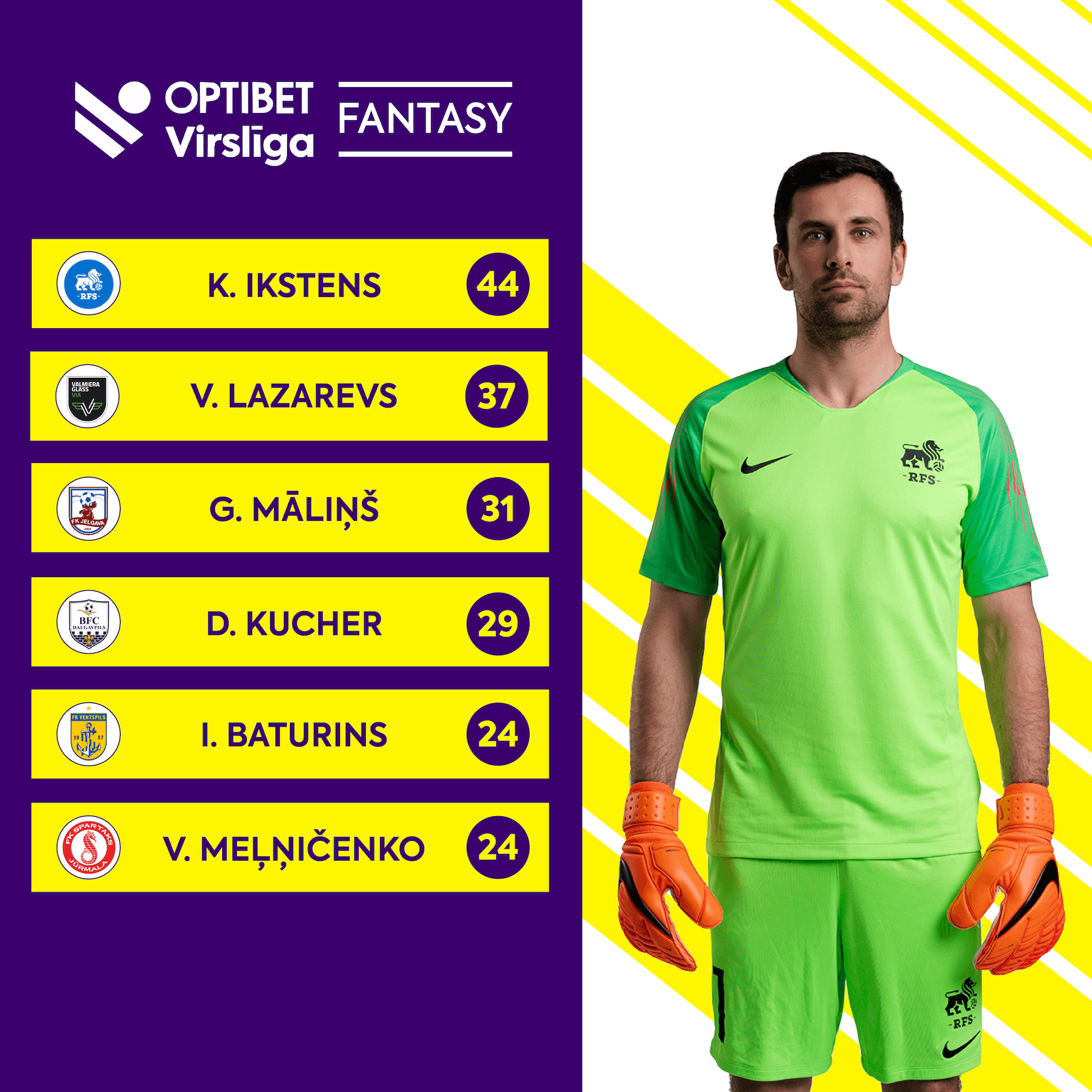 Fantasy Virsliga Best Goalkeeper