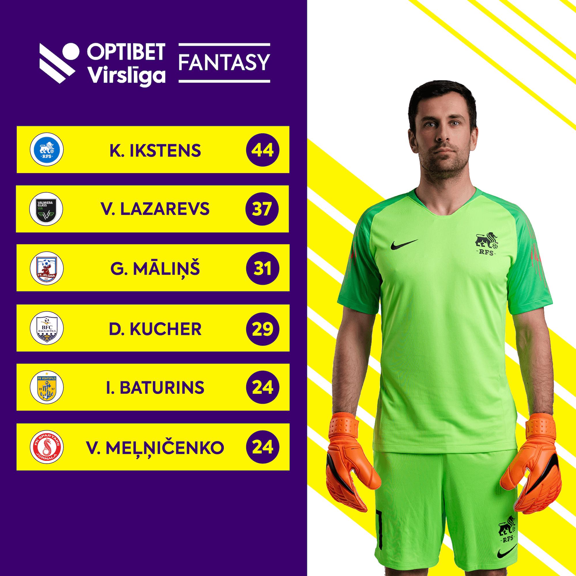 Fantasy Virsliga Best Goalkeeper