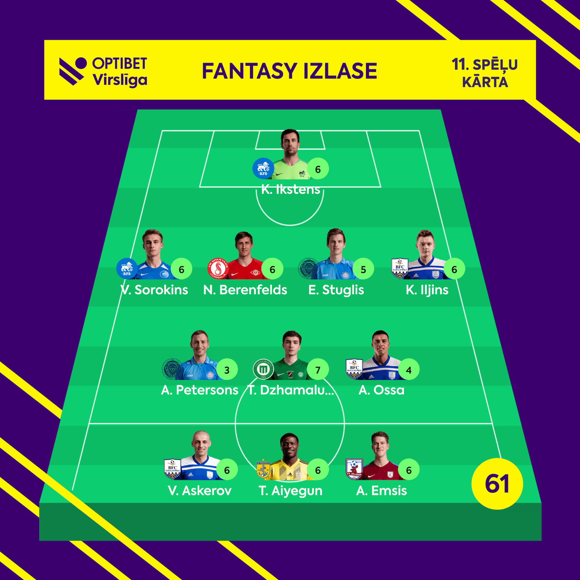 Fantasy Virsliga Team of the Week