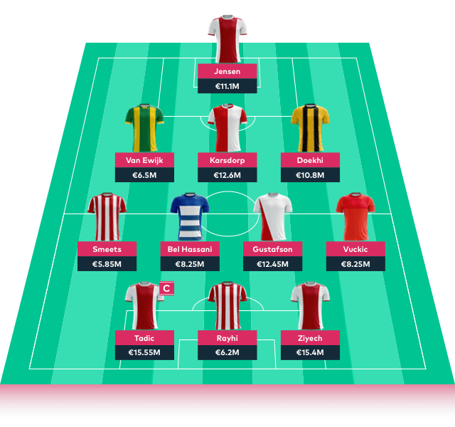 FFF Manager Eredivisie Fantasy Football Lineup