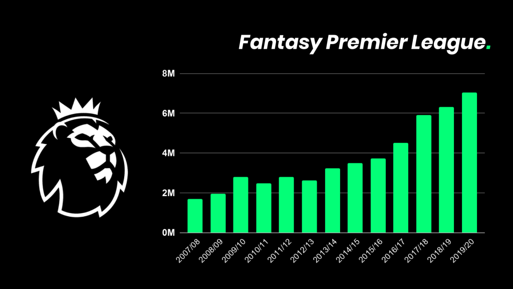 Fantasy Premier League - Users per Season