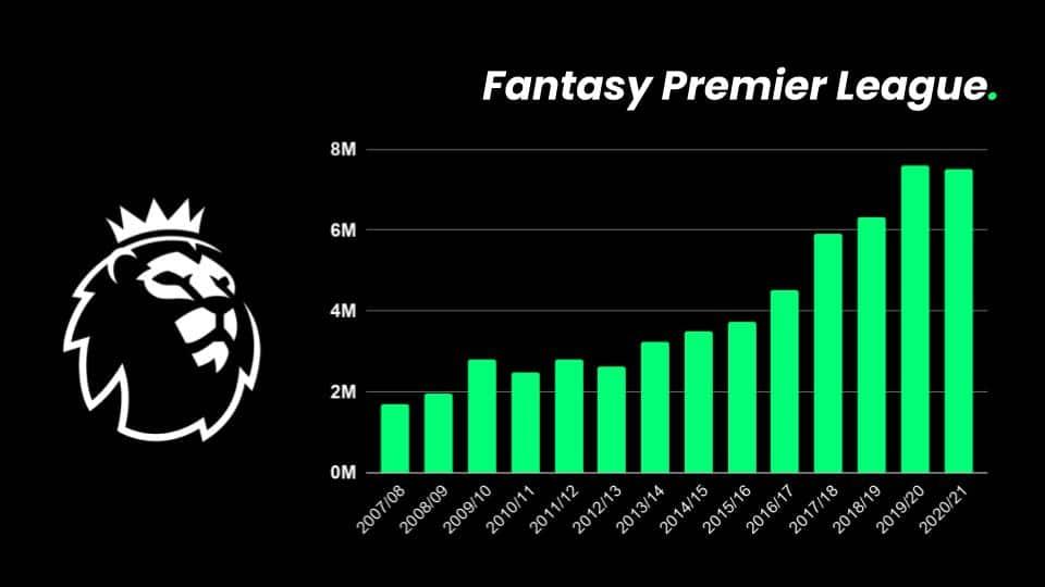 Fantasy Premier League - Users per Season