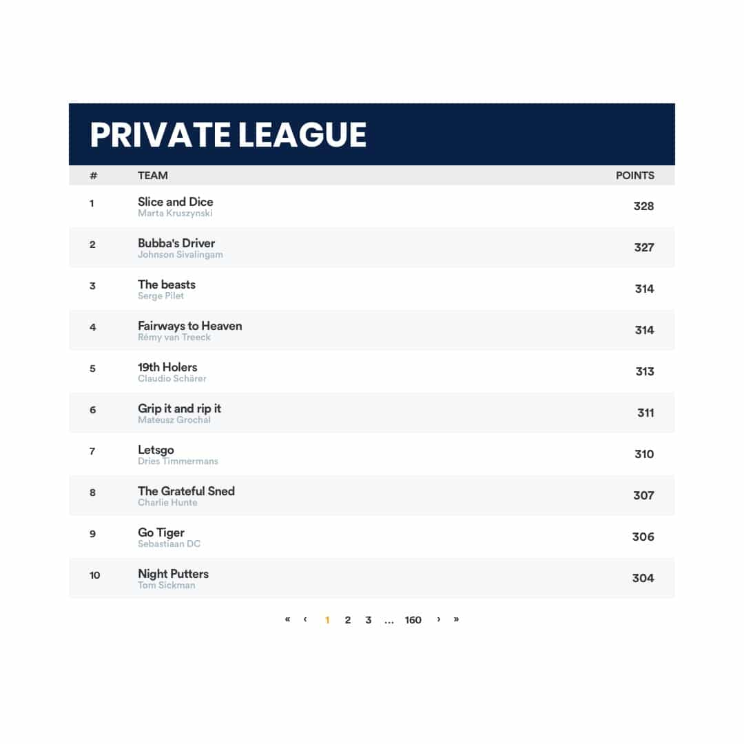 Fantasy Golf Private League