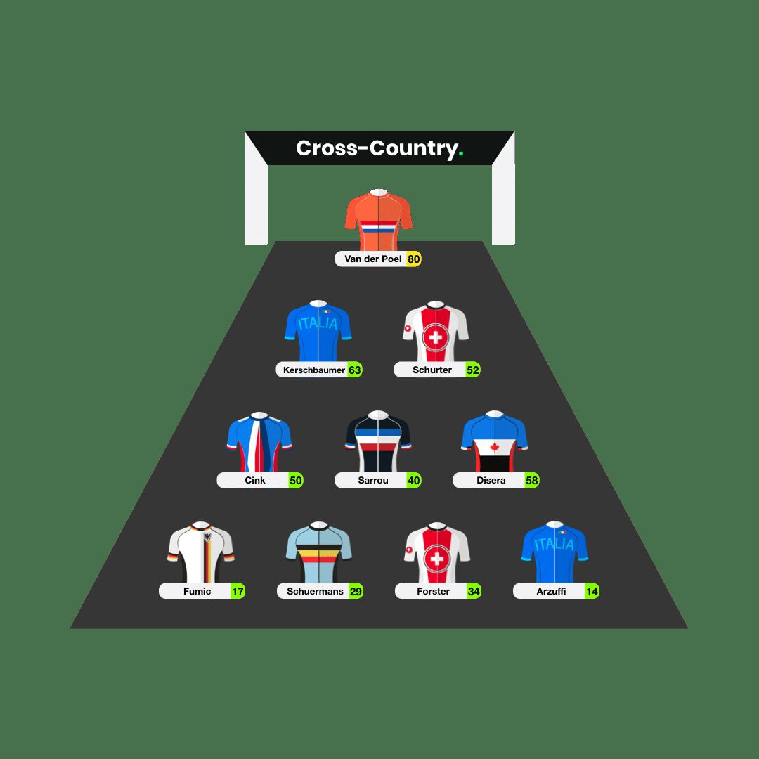 Fantasy Mountain Bike Lineup