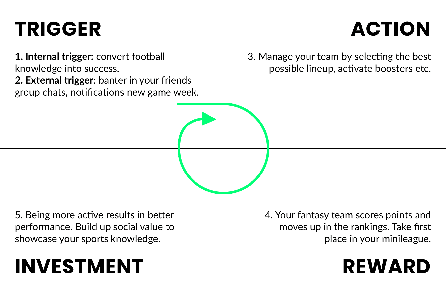 Drive engagement with Hooked Model Fantasy Sports