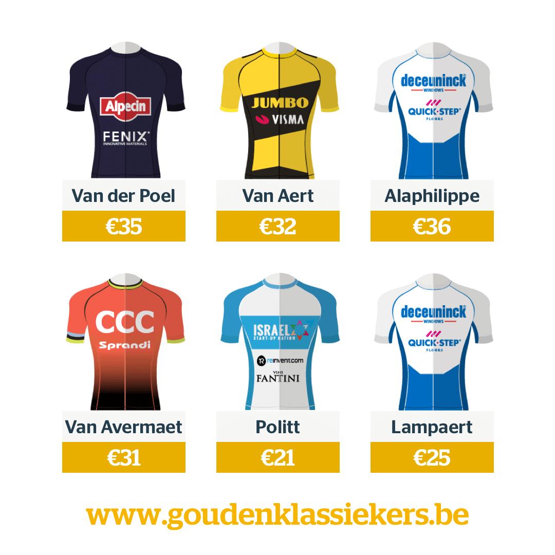 Gouden Klassiekers 2020 most picked cyclists