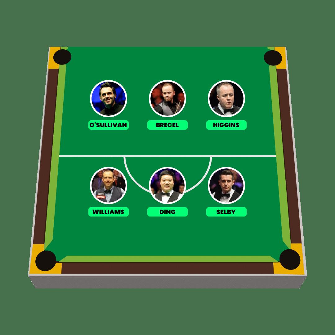 Fantasy Snooker Lineup