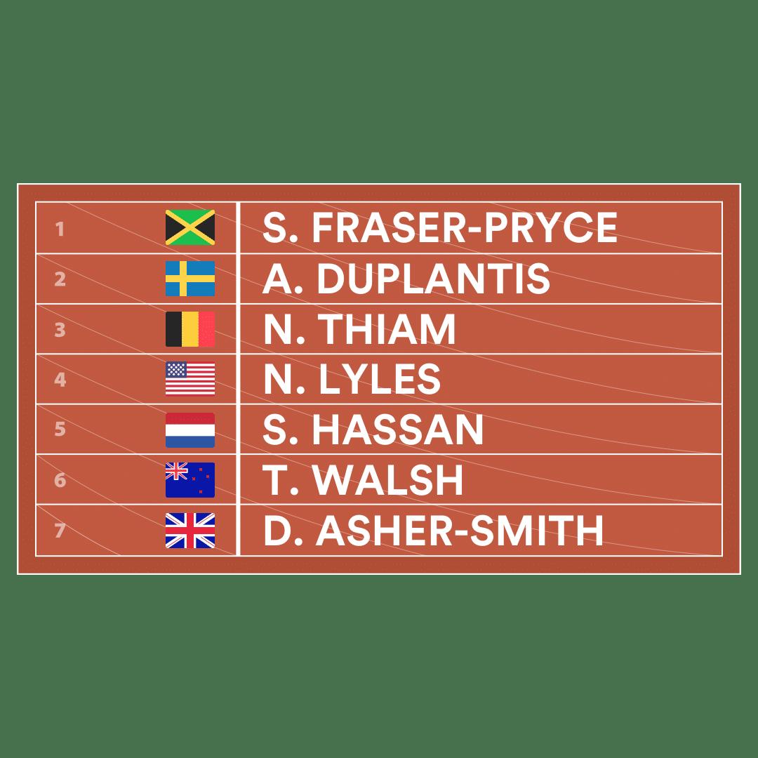 Fantasy Athletics Lineup