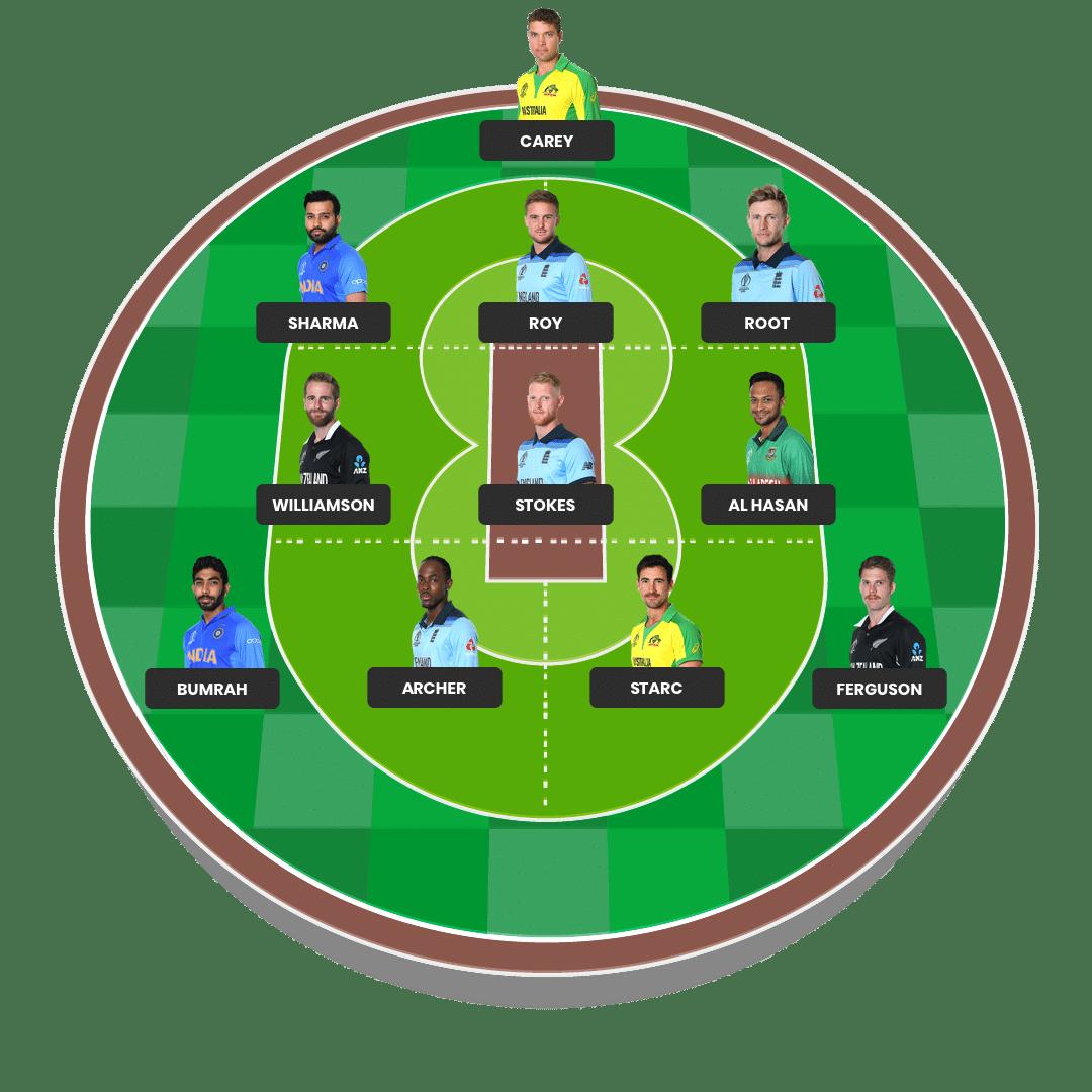 Fantasy Cricket Lineup