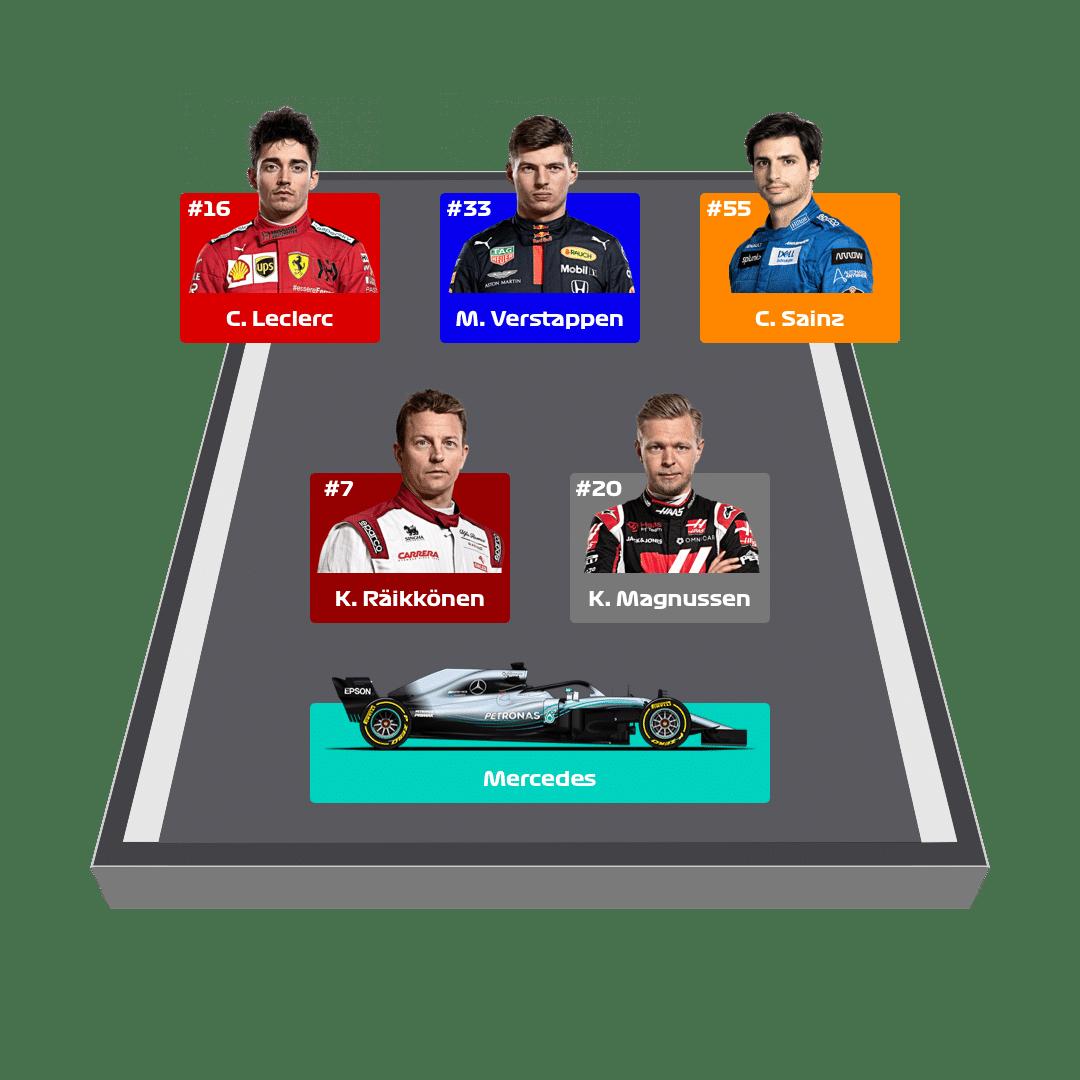 Formula 1 Fantasy Lineup